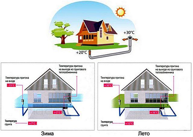 Принцип действия грунтового теплообменника для приточной вентиляции