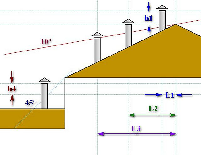 Схема основных правил расположения дымоходной трубы относительно поверхности крыши.