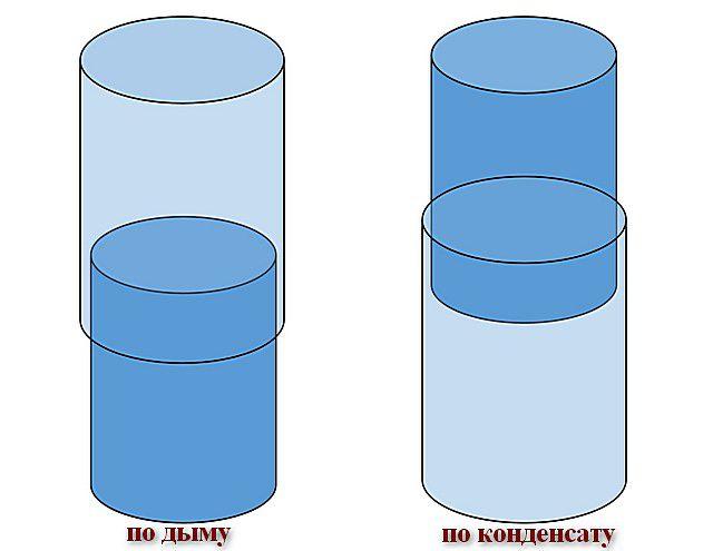 Принципиальная разница монтажа труб «по дыму» и «по конденсату»