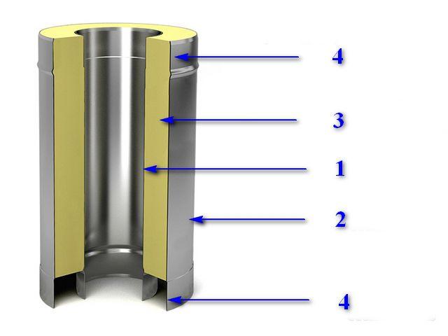 Принцип устройства сэндвич-трубы для дымохода