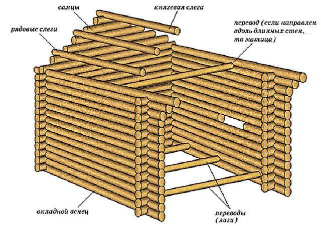 Общая схема устройства рубленого фронтона