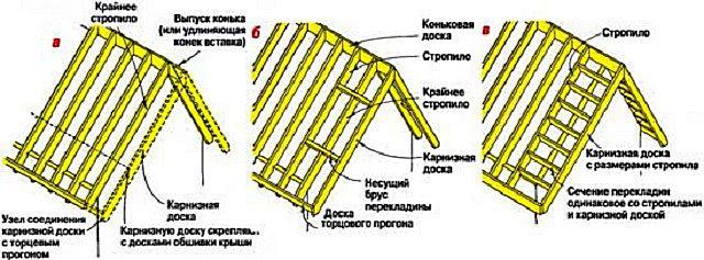 Несколько часто используемых схем монтажа фронтонного свеса