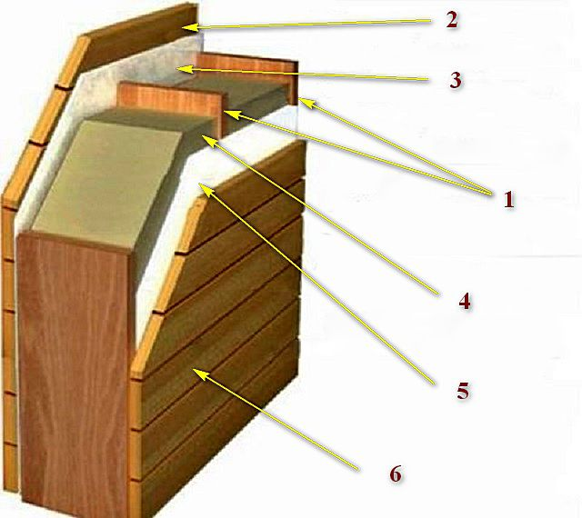 Типовая схема утепления каркасного фронтона