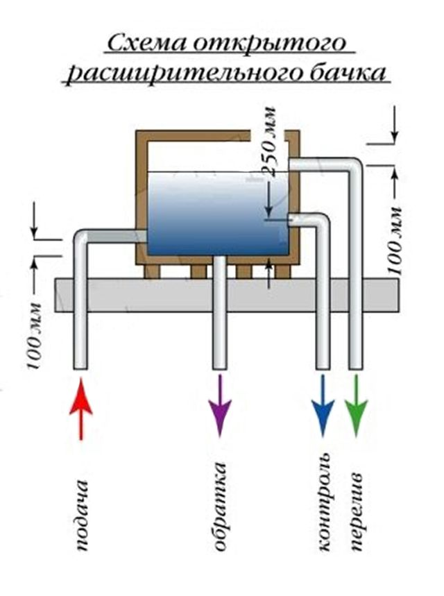 Подпитка и контроль уровня теплоносителя в расширительном баке открытой системы отопления