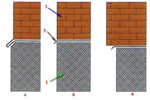 Варианты взаимоотношения толщин цоколя и возводимой на его базе стены