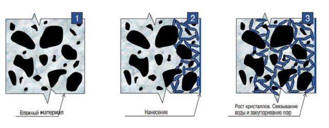 Так примерно действуют компоненты проникающей гидроизоляции – они полимеризуются и прочно закупоривают поры кирпича и кладочного раствора.