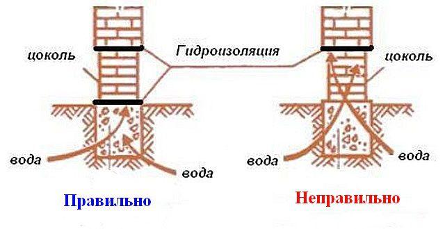 Кирпичный цоколь должен «отсекаться» гидроизоляцией и от фундаментной ленты, и от возводимых на нем стен