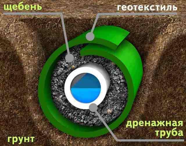 Дренажная перфорированная труба в фильтрующем «патроне» из щебня и геотекстиля