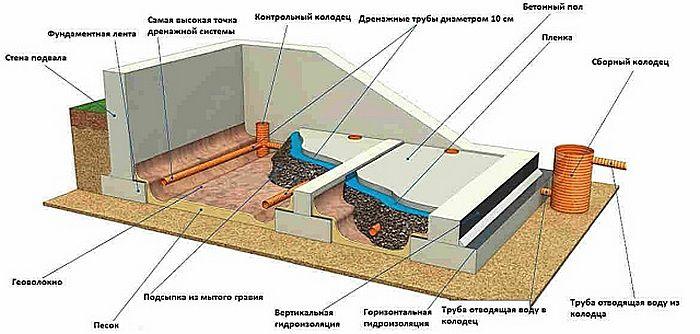 Примерная схема системы дренажа подвала дома, возведенного на ленточном фундаменте.