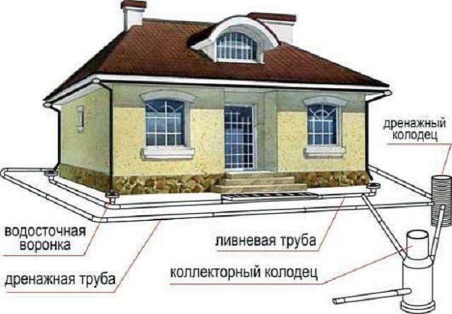 Сочетание поверхностей ливневой и заглубленной дренажной систем водоотведения