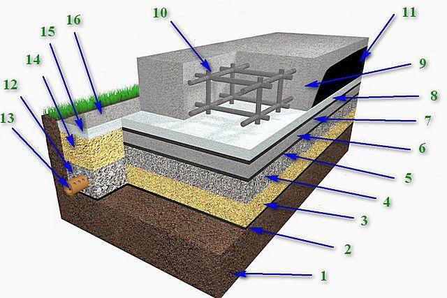 Схема принципиального устройства плитного «плавающего» фундамента