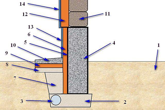 Приблизительная схема утепления ленточного фундамента пеноплэксом