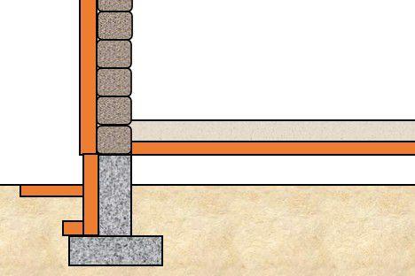 Путь утечки тепла перекрыт наружной термоизоляцией фундамента