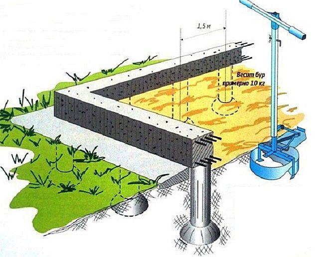 Характерное уширение в нижней части скважины обеспечивается применением специального бура ТИСЭ