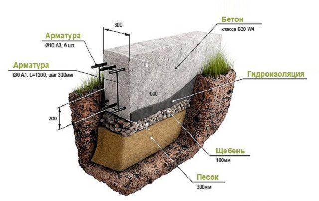 Пример строения малозаглубленной фундаментной ленты