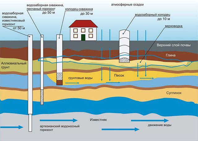 Примерная схема размещения водоносных горизонтов