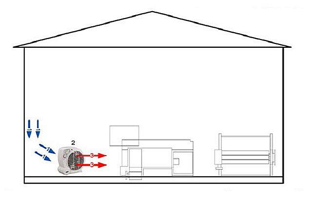 Схема локального воздушного отопления с полной рециркуляцией.
