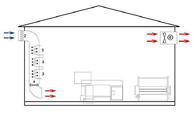 Одна из самых простых схем совмещения воздушного отопления и вентиляции. – прямоточное движение воздуха с равными объемами поступления и вытяжки.