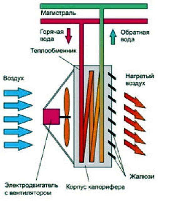 Примерная схема устройства калорифера с водяным подогревом воздуха.