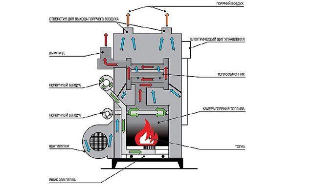 Еще один вариант котла для системы воздушного отопления