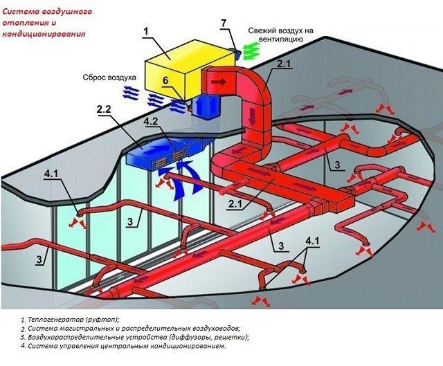 Система централизованного воздушного отопления дома – это совокупность нагревательных агрегатов и сети скрытых коммуникаций для перемещения воздуха и теплоносителя