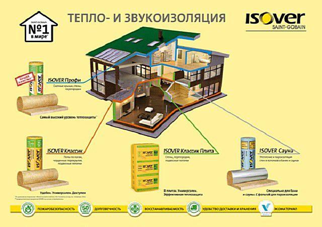 Для каждого участка в доме, требующего утепления или звукоизоляции, найдётся соответствующий материал «Isover»