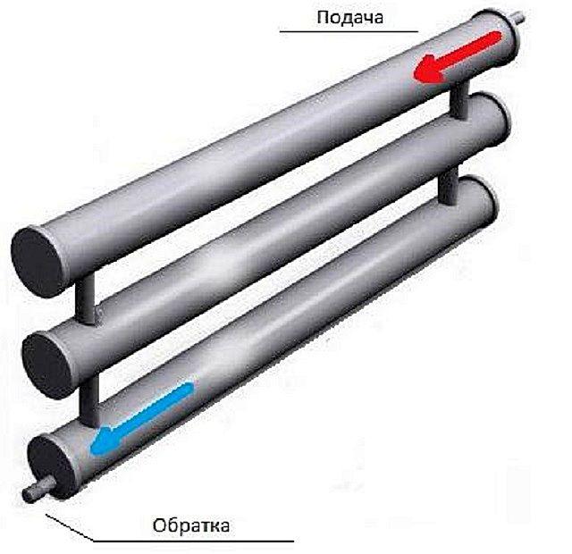 Теплоноситель по мере перемещения по секциям труб постепенно остывает, то есть теплоотдача от каждой последующей секции становится меньше
