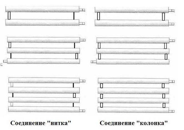 Разница в схемах подключения труб регистра – «нитка» и «колонка»