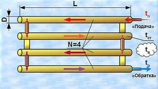 Ход теплоносителя при конструкции регистра, выполненного по схеме «нитка».