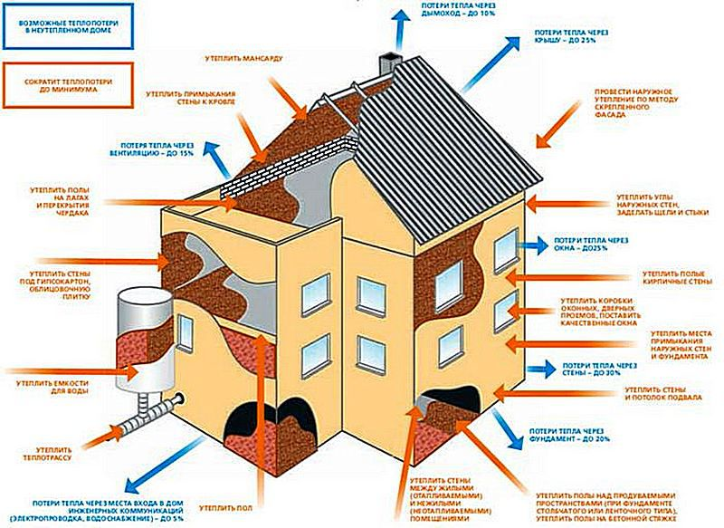 Поддержание комфортного микроклимата в неутепленном доме – слишком сложное, расточительное, и, скажем прямо, неразумное занятие