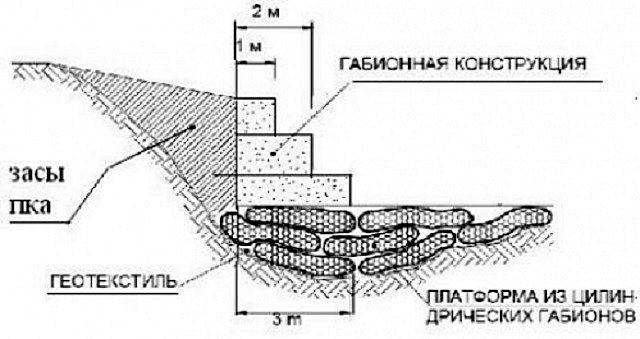 Пример комплексного использования габионов: укрепление береговой линии коробчатыми типа «Джамбо» и прибрежного дна цилиндрическими габионами