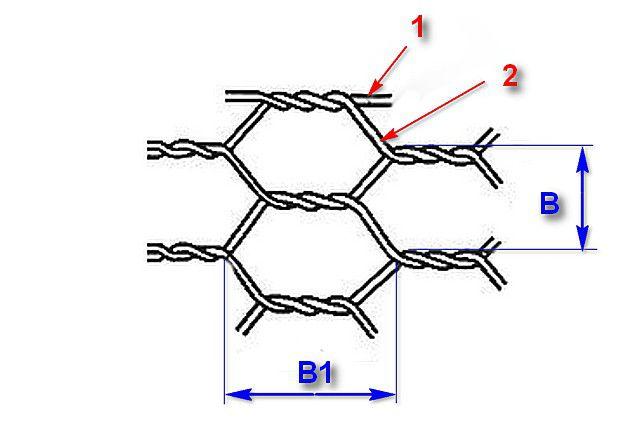 Сетка, которая в соответствии с ГОСТ должна применяться для создания габионных конструкций