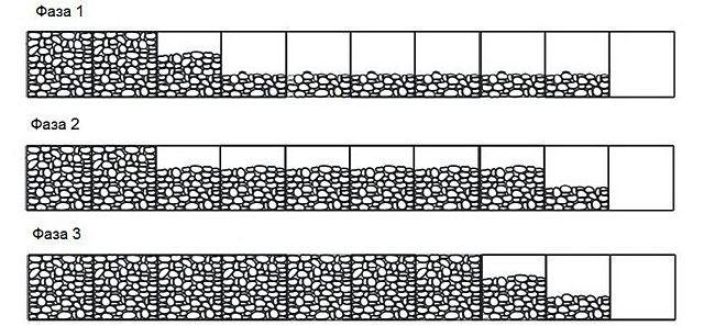 Рекомендуемая схема заполнения габионных конструкций камнями