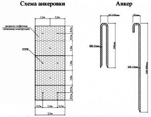 Крепежные анкеры шпилечного и крюкового типа, и примерная схема их распределения при фиксации матрасных габионных конструкций на склоне