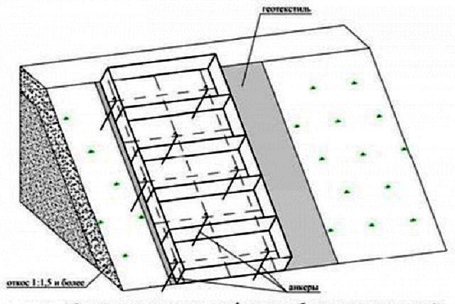 Схема установки анкеров-крюков, крепящих матрасные габионы к склону за каркасную конструкцию габиона