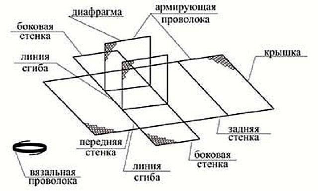 Примерная схема сборки коробчатого габиона