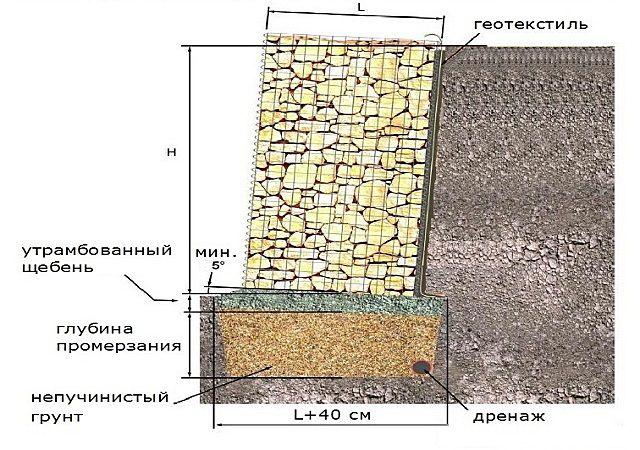 Подпорная стенка, выполненная из габионов и установленная под углом к укрепляемой стене