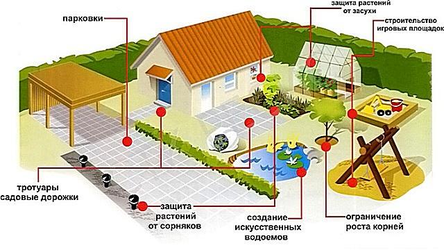 Полотна геотекстиля позволяют решить множество проблем при обустройстве загородного участка