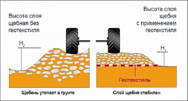 Применение геотекстиля позволяет экономнее расходовать материалы без потери несущих способностей дорожного покрытия