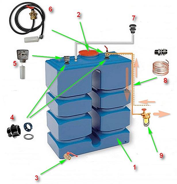 Комплект бака для хранения дизельного топлива для нужд отопления