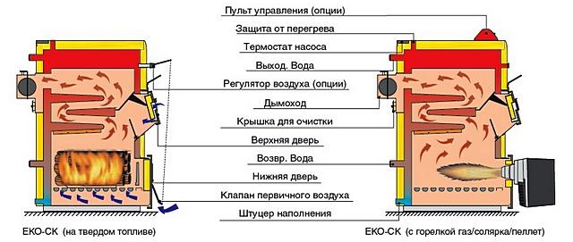 Котел один и тот же, твёрдотопливный «Wirbel Eko-СК», но установкой соответствующей горелки и необходимой автоматики превращается в газовый, дизельный или пеллетный