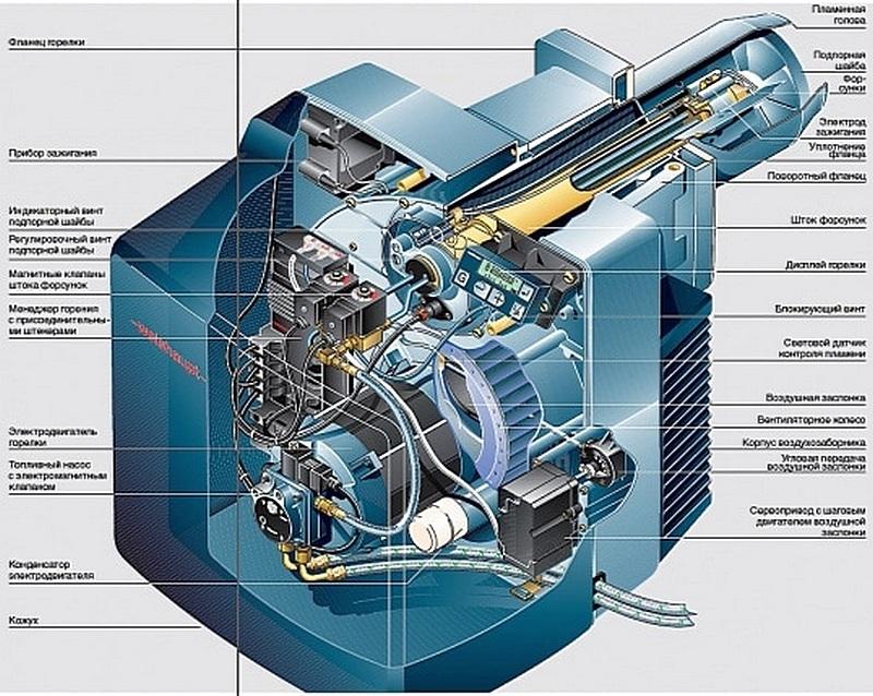 Схема, демонстрирующая устройство одной из моделей горелок, работающих на дизельном топливе