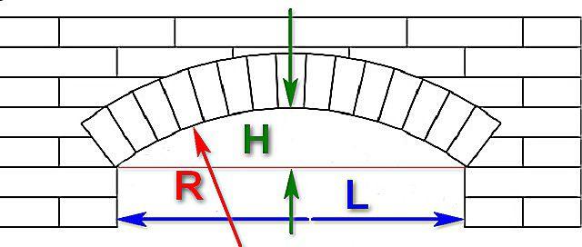 Схема, которая поможет правильно определиться с исходными размерными параметрами арки