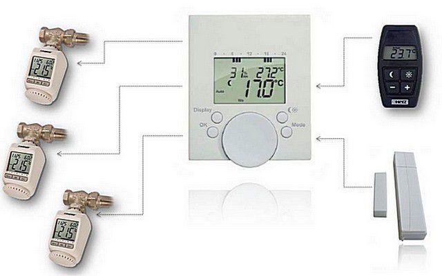 Все климатическое оборудование получает управляющие сигналы с единого электронного блока