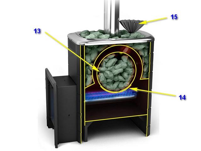 Особенность газовой банной печи «Термофор ТаймырINOX» – наличие второй, внутренней каменки