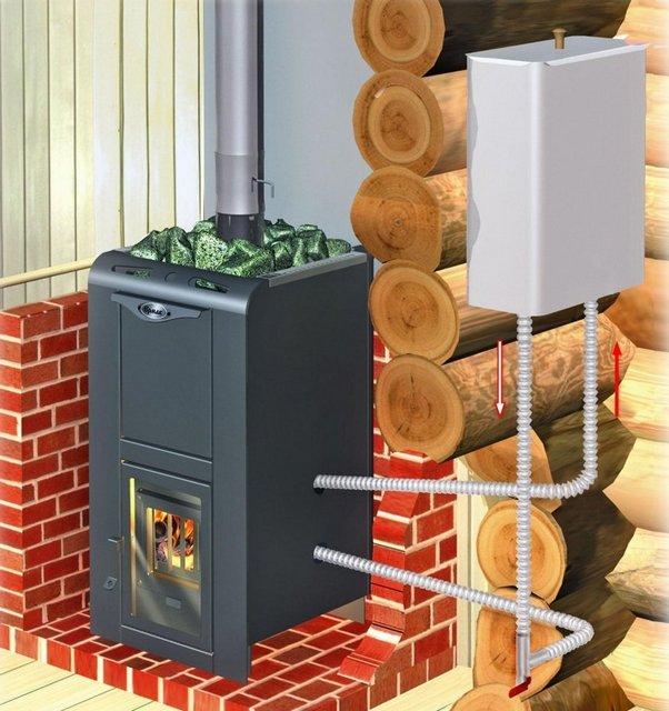 Один из вариантов организации подогрева воды для банных нужд – с использованием внутреннего теплообменника, выносного бака и организацией естественной циркуляции