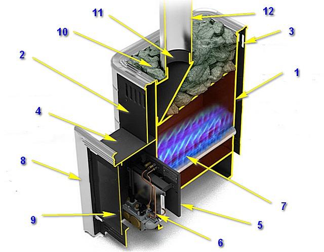 Схема принципиального устройства типичной газовой печи для бани