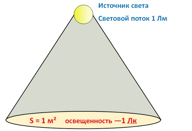 Взаимосвязь двух величин – люкса и люмена