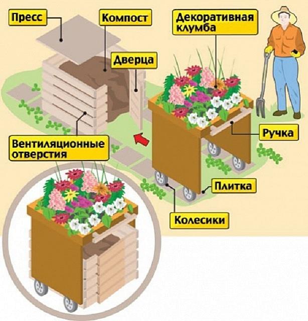 Очень оригинальное решение – чтобы компостный контейнер не дисгармонировал с оформлением участка, его можно прикрыть цветочной клумбой