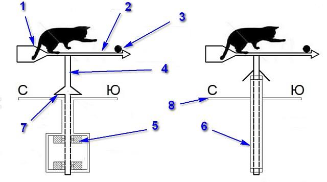 Основные элементы базовой консрукции флюгера для крыши